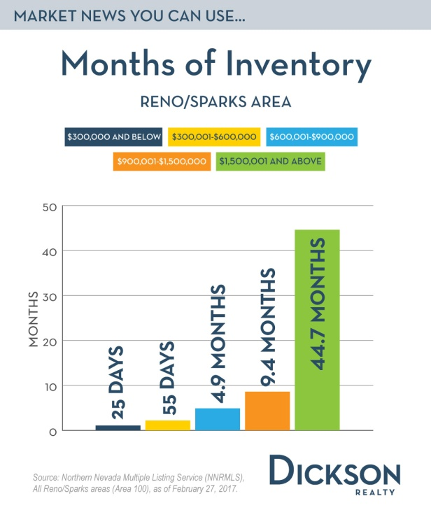 Months-of-Inventory-EmailLG