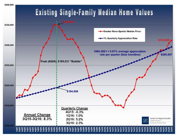 Housing Bubble Graph Jan 2017