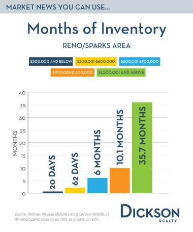 months supply 6-29-2017