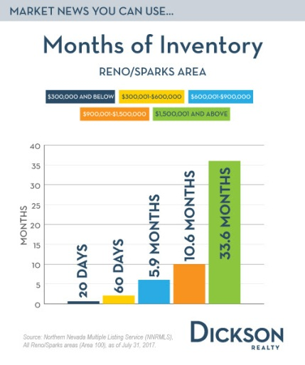 dicksom months supply 7-31
