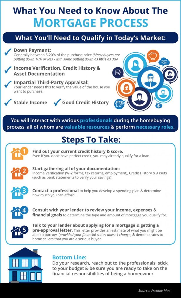 Mortgage-Process-STM-1046x1723