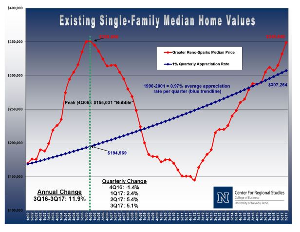 UNR-Housing-Bubble-Report 3rd Q2017