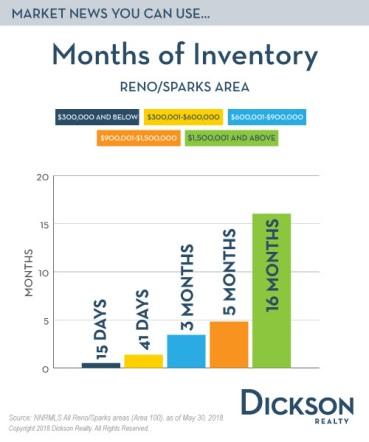 inventory 5-30-18