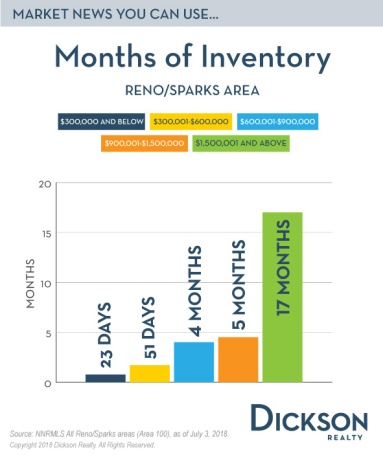 Months-of-Inventory-Email-Blog