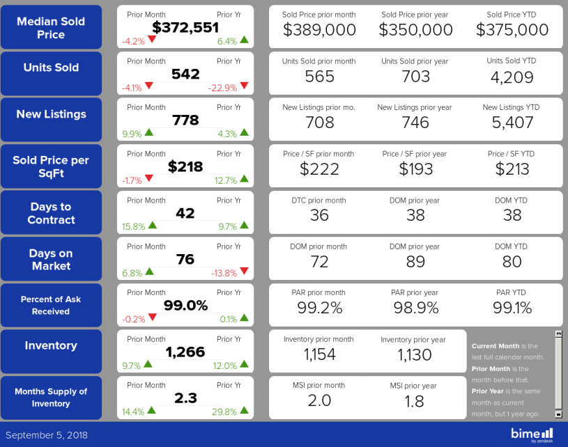 Reno Sparks Early Market Data For August 2018 Shows Market Change