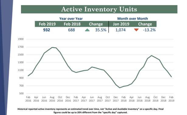 Feb 2019 Active Inventory