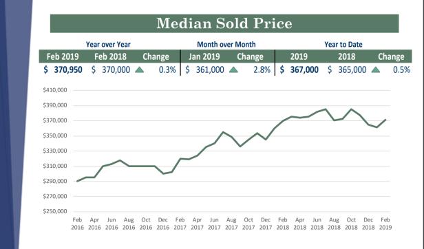 Feb 2019 median price