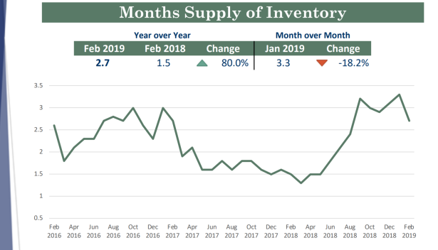 Feb 2019 Months Supply