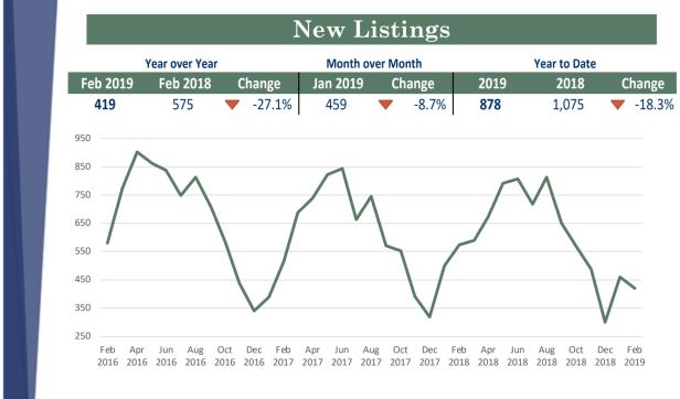 Feb 2019 new listings