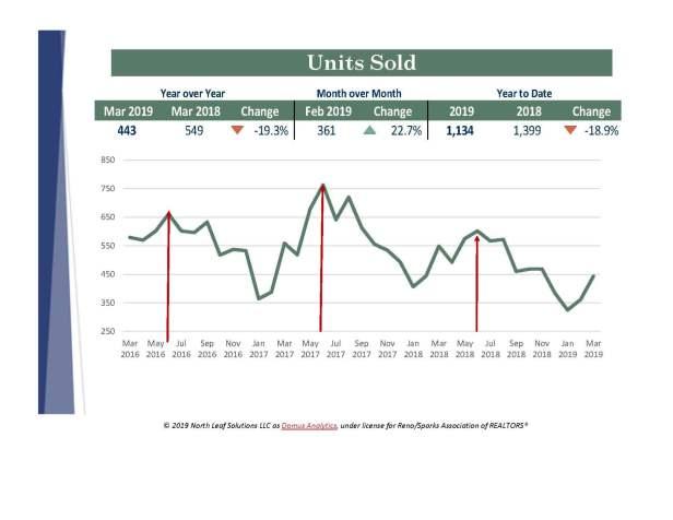 Sold Data Peaks