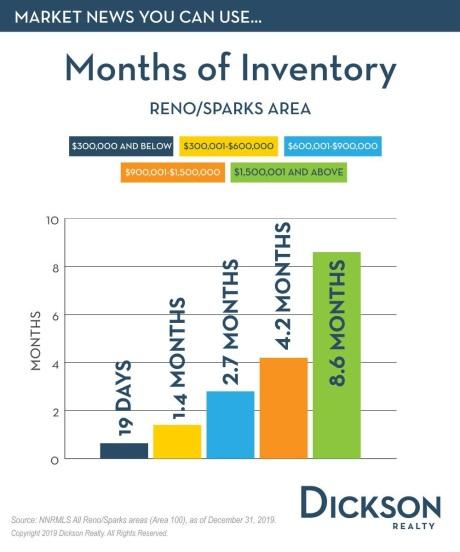 December 2019 Months supply